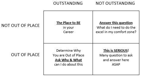 Outstanding-Out of Place Matrix